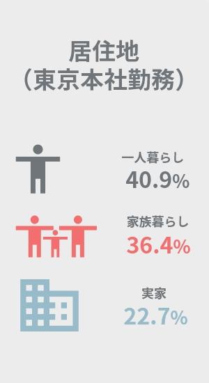 居住地(東京本社勤務)